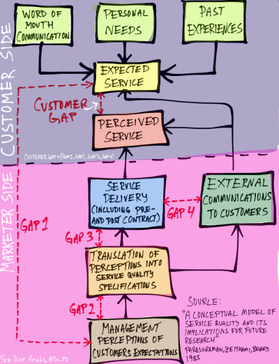 Service Gap Model (Parasuraman, Zeithami och Berry 1985)- klicka så blir den större.