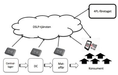 Bild av DSLP-tjänsten-jpeg