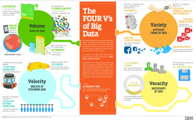 ibm-big-data
